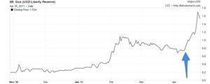 bitcoin envol en 2011